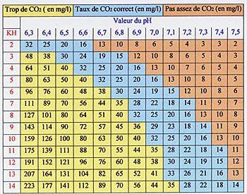 nter-action entre le pH de l'eau, le taux de gaz carbonique dissous et le KH